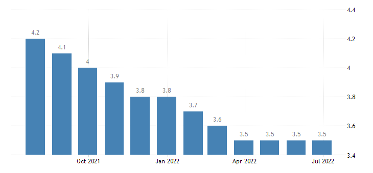 luxembourg harmonised unemployment rate from 25 to 74 years eurostat data