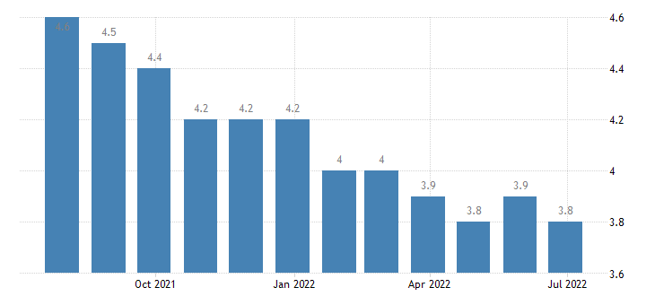 luxembourg harmonised unemployment rate from 25 to 74 years females eurostat data