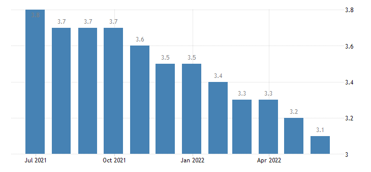 luxembourg harmonised unemployment rate from 25 to 74 years males eurostat data