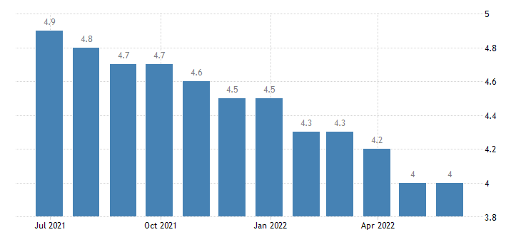 luxembourg harmonised unemployment rate males eurostat data