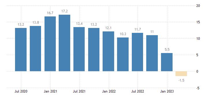 luxembourg house price idx 2015 100 eurostat data