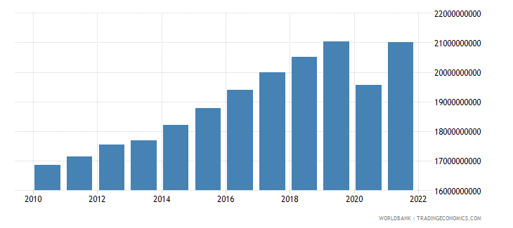 luxembourg household final consumption expenditure ppp constant 2005 international dollar wb data