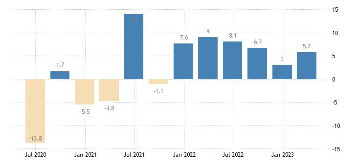 luxembourg household final consumption expenditures final consumption expenditure of households semi durable goods eurostat data