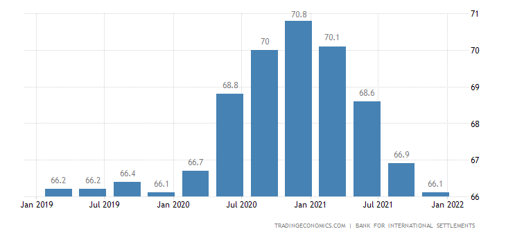 Luxembourg Households Debt To GDP