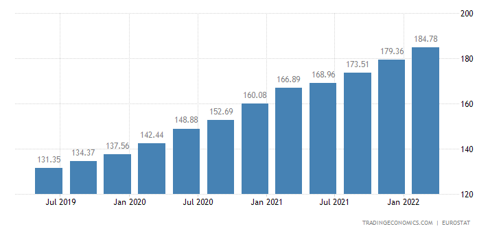 Luxembourg House Price Index