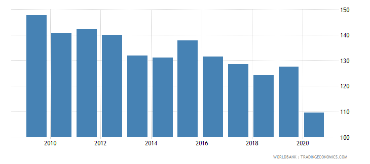luxembourg import volume index 2000  100 wb data