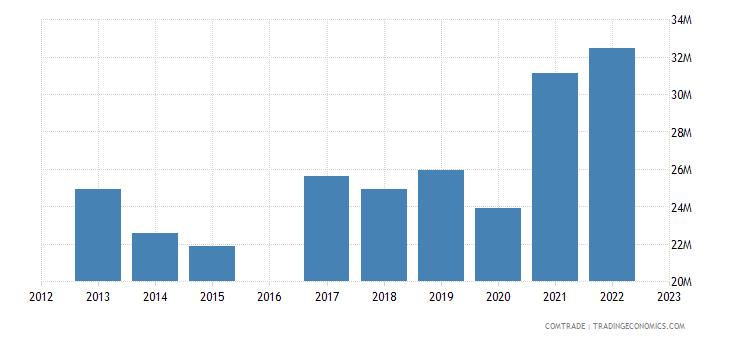 luxembourg imports bangladesh
