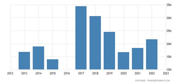 luxembourg imports brazil