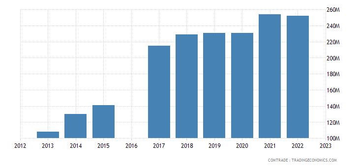 luxembourg imports czech republic