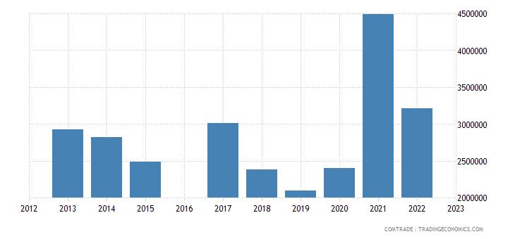 luxembourg imports estonia