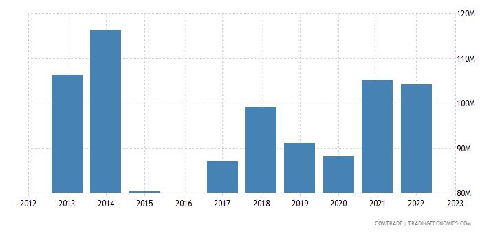 luxembourg imports ireland