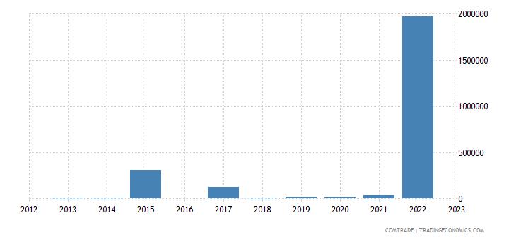 luxembourg imports kazakhstan