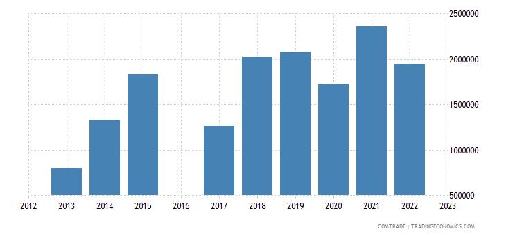 luxembourg imports kenya