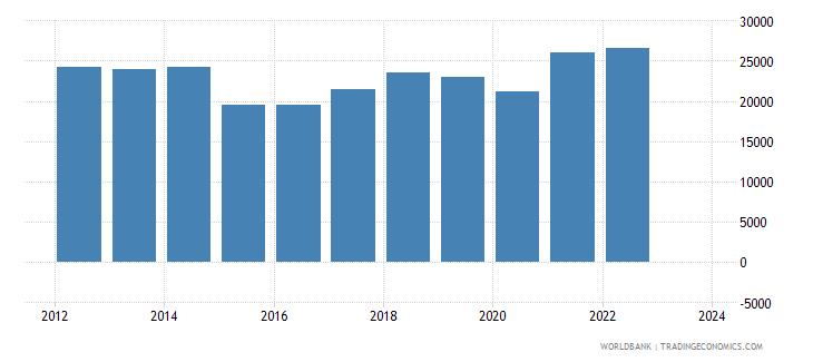 luxembourg imports merchandise customs current us$ millions seas adj  wb data