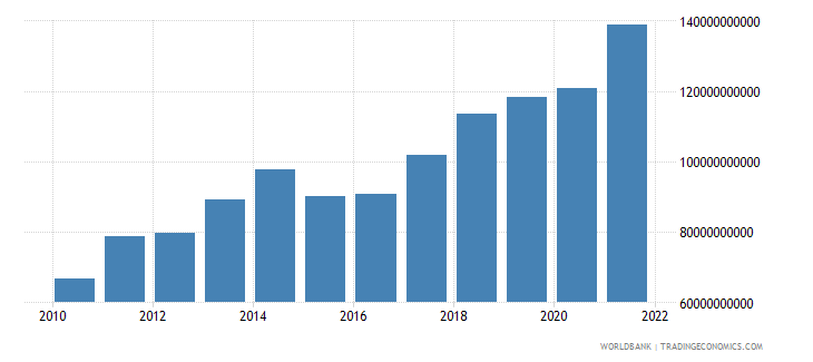 luxembourg imports of goods and services bop us dollar wb data