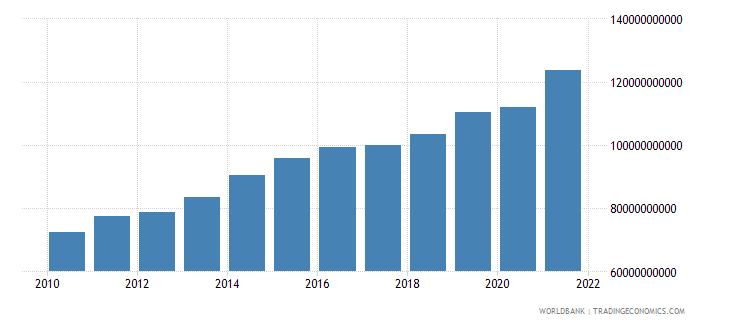 luxembourg imports of goods and services constant 2000 us dollar wb data