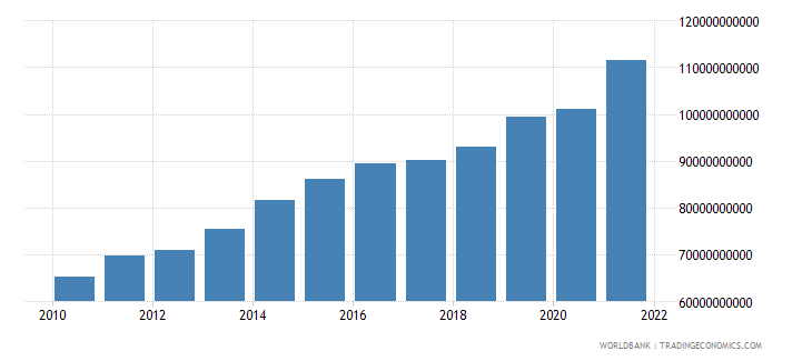 luxembourg imports of goods and services constant lcu wb data