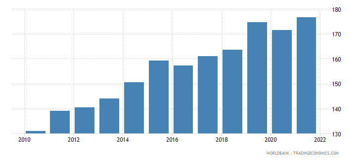 luxembourg imports of goods and services percent of gdp wb data