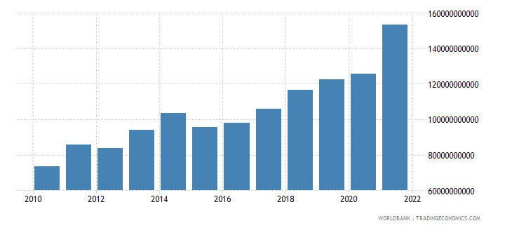 luxembourg imports of goods and services us dollar wb data