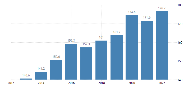 luxembourg imports of goods services eurostat data