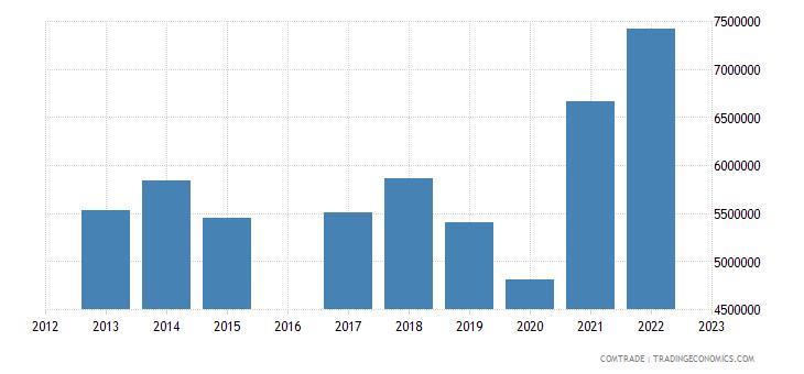 luxembourg imports pakistan