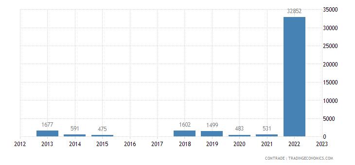 luxembourg imports rwanda