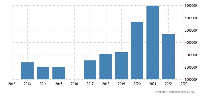 luxembourg imports sri lanka