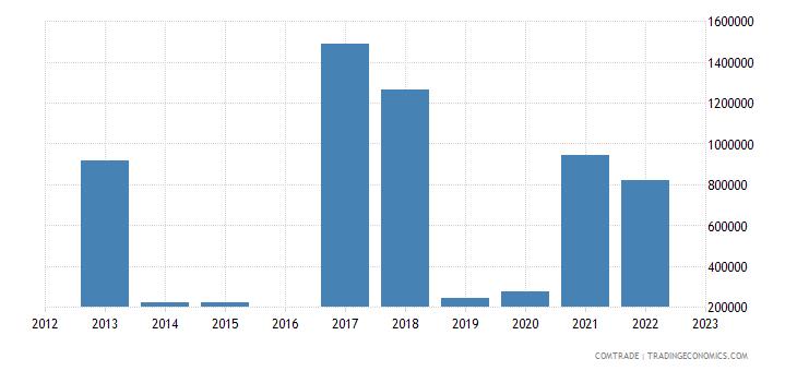 luxembourg imports tanzania