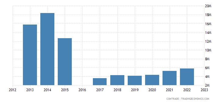 luxembourg imports tunisia