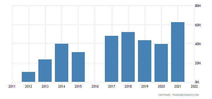 luxembourg imports ukraine