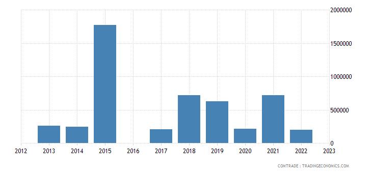 luxembourg imports venezuela