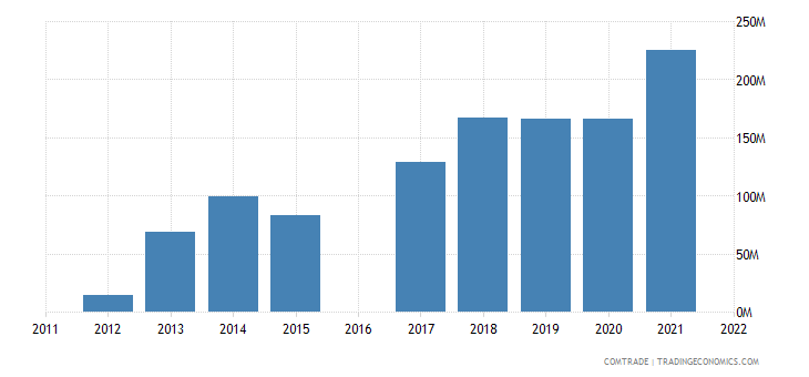 luxembourg imports vietnam