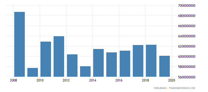 luxembourg industrial production constant us$ seas adj  wb data