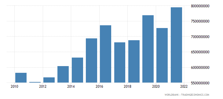 luxembourg industry value added constant 2000 us dollar wb data