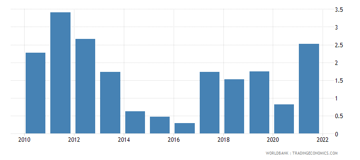 luxembourg inflation consumer prices annual percent wb data