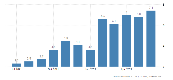 Luxembourg Inflation Rate