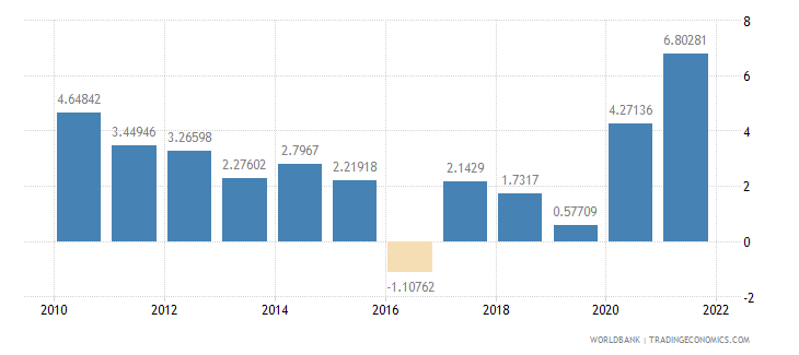 luxembourg inflation gdp deflator annual percent wb data