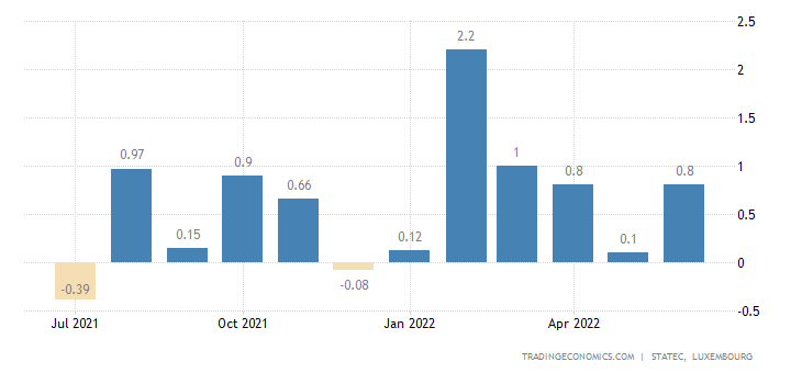 Luxembourg Inflation Rate MoM