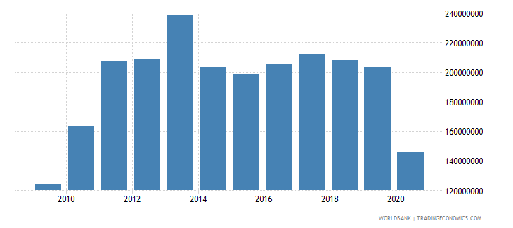 luxembourg interest payments current lcu wb data