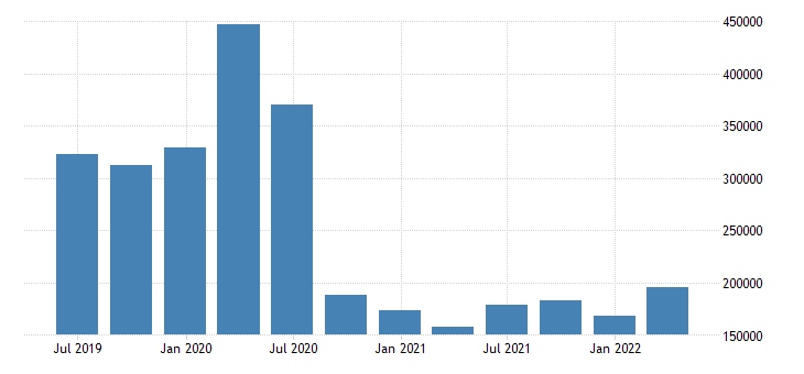 luxembourg international investment position financial account other investment eurostat data