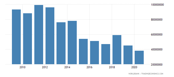luxembourg international tourism expenditures for passenger transport items us dollar wb data