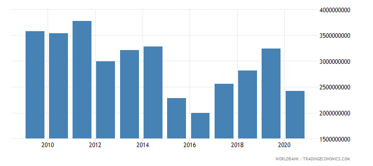luxembourg international tourism expenditures for travel items us dollar wb data