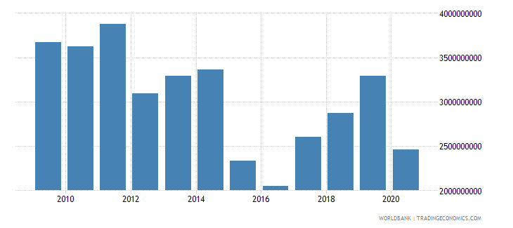 luxembourg international tourism expenditures us dollar wb data