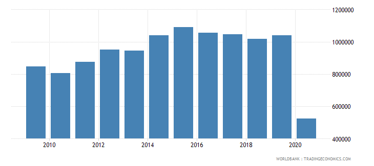 luxembourg international tourism number of arrivals wb data