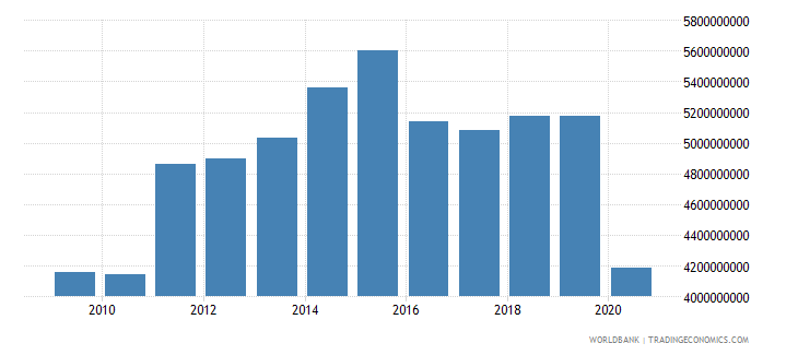 luxembourg international tourism receipts for travel items us dollar wb data