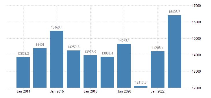 luxembourg international trade exports eurostat data