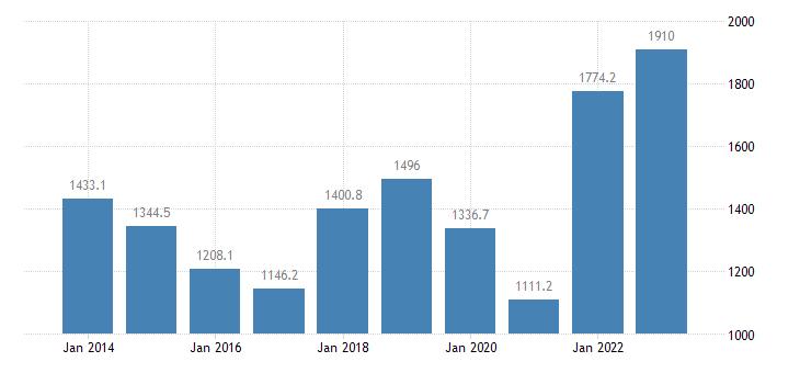 luxembourg international trade of raw materials sitc 24 imports eurostat data