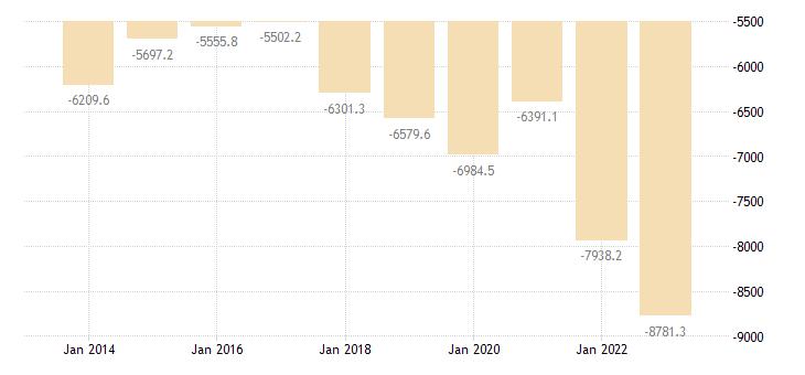 luxembourg international trade trade balance eurostat data