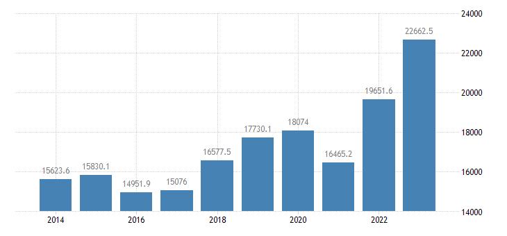 luxembourg intra eu trade imports eurostat data