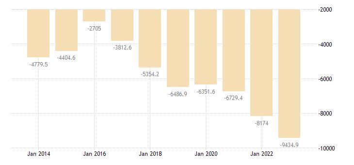 luxembourg intra eu trade trade balance eurostat data